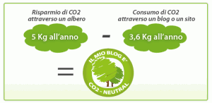 Come rendere il Blog CO2 Neutral
