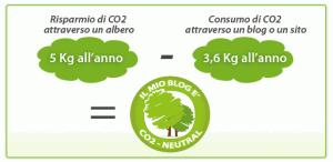 Come rendere il Blog CO2 Neutral